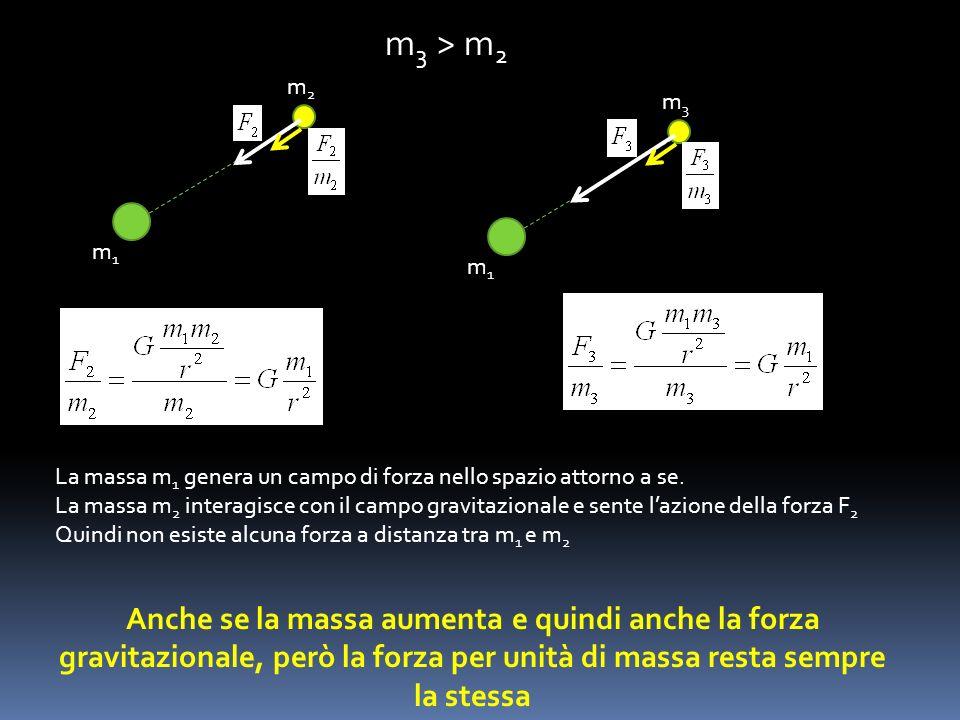 m1m1 m2m2 m1m1 m3m3 Anche se la massa aumenta e quindi anche la forza gravitazionale, però la forza per unità di massa resta sempre la stessa m 3 > m