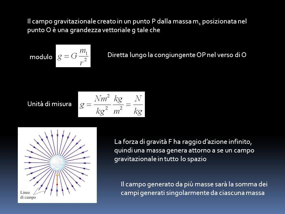 Il campo gravitazionale creato in un punto P dalla massa m 1 posizionata nel punto O è una grandezza vettoriale g tale che modulo Diretta lungo la con