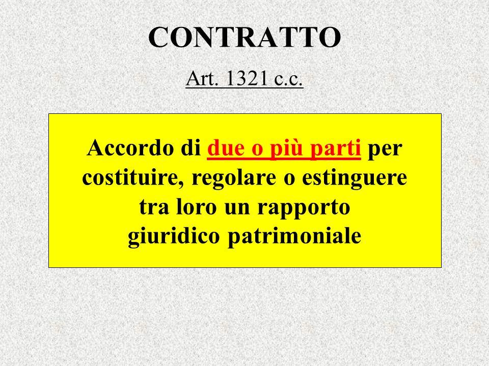 CONTRATTO Art. 1321 c.c. Accordo di due o più parti per costituire, regolare o estinguere tra loro un rapporto giuridico patrimoniale