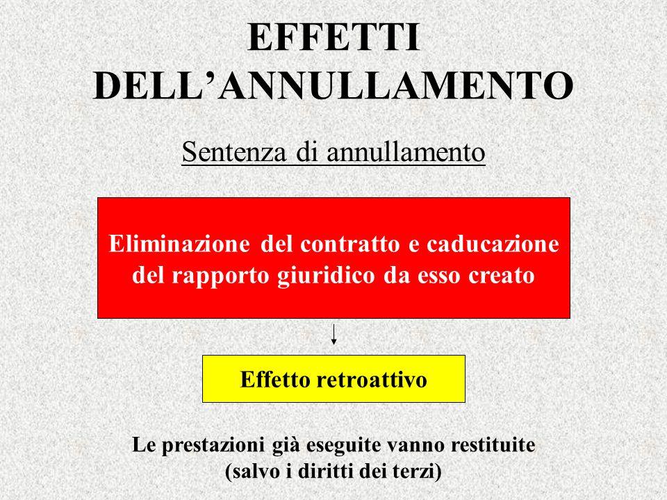EFFETTI DELLANNULLAMENTO Sentenza di annullamento Eliminazione del contratto e caducazione del rapporto giuridico da esso creato Effetto retroattivo L