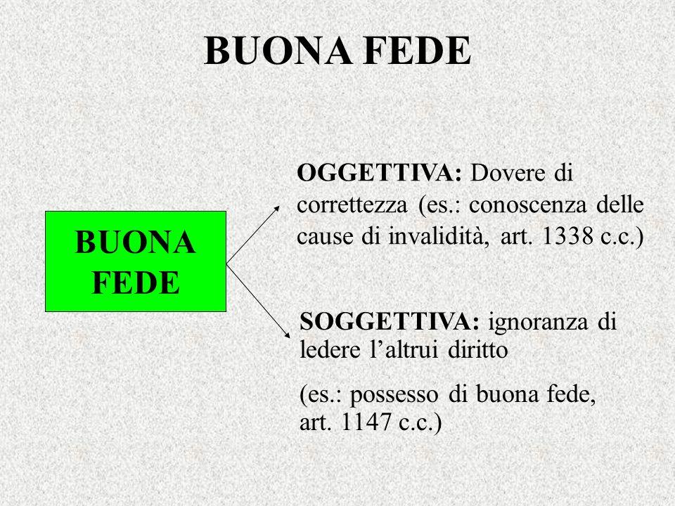 BUONA FEDE BUONA FEDE OGGETTIVA: Dovere di correttezza (es.: conoscenza delle cause di invalidità, art. 1338 c.c.) SOGGETTIVA: ignoranza di ledere lal