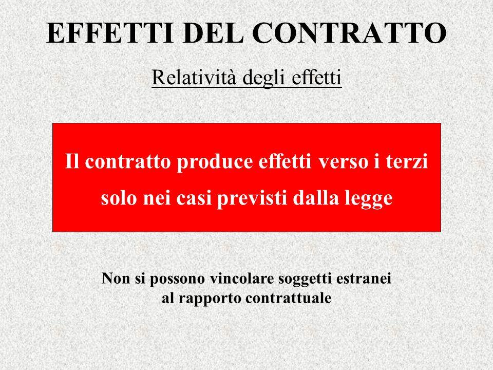 EFFETTI DEL CONTRATTO Relatività degli effetti Il contratto produce effetti verso i terzi solo nei casi previsti dalla legge Non si possono vincolare