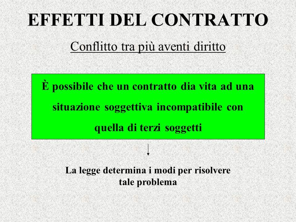 EFFETTI DEL CONTRATTO Conflitto tra più aventi diritto È possibile che un contratto dia vita ad una situazione soggettiva incompatibile con quella di