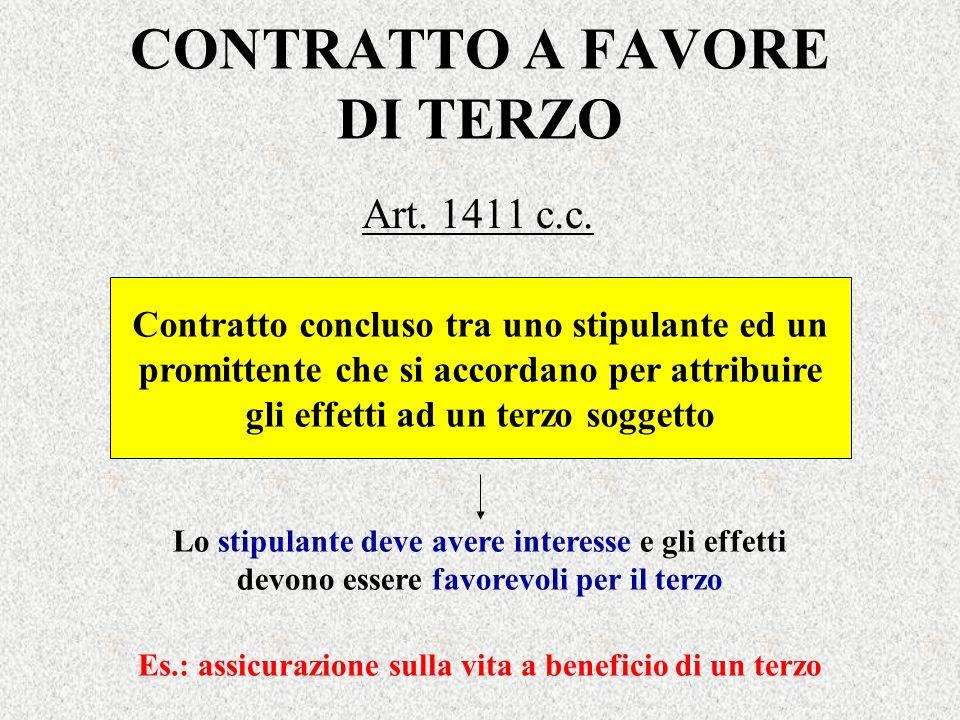 CONTRATTO A FAVORE DI TERZO Art. 1411 c.c. Contratto concluso tra uno stipulante ed un promittente che si accordano per attribuire gli effetti ad un t