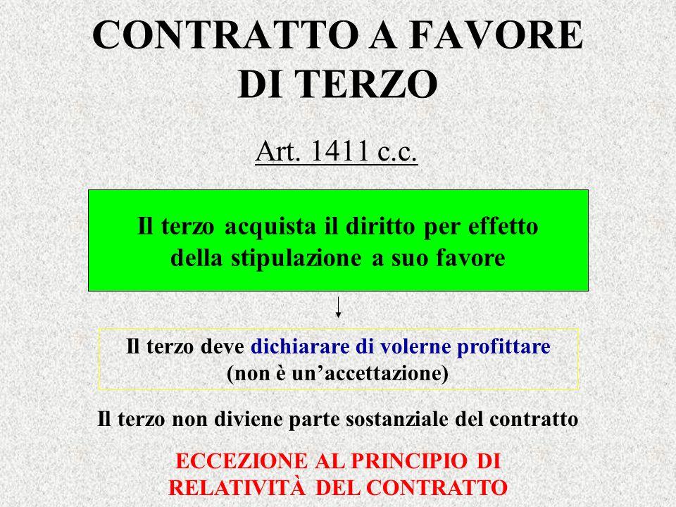 CONTRATTO A FAVORE DI TERZO Art. 1411 c.c. Il terzo acquista il diritto per effetto della stipulazione a suo favore Il terzo deve dichiarare di volern