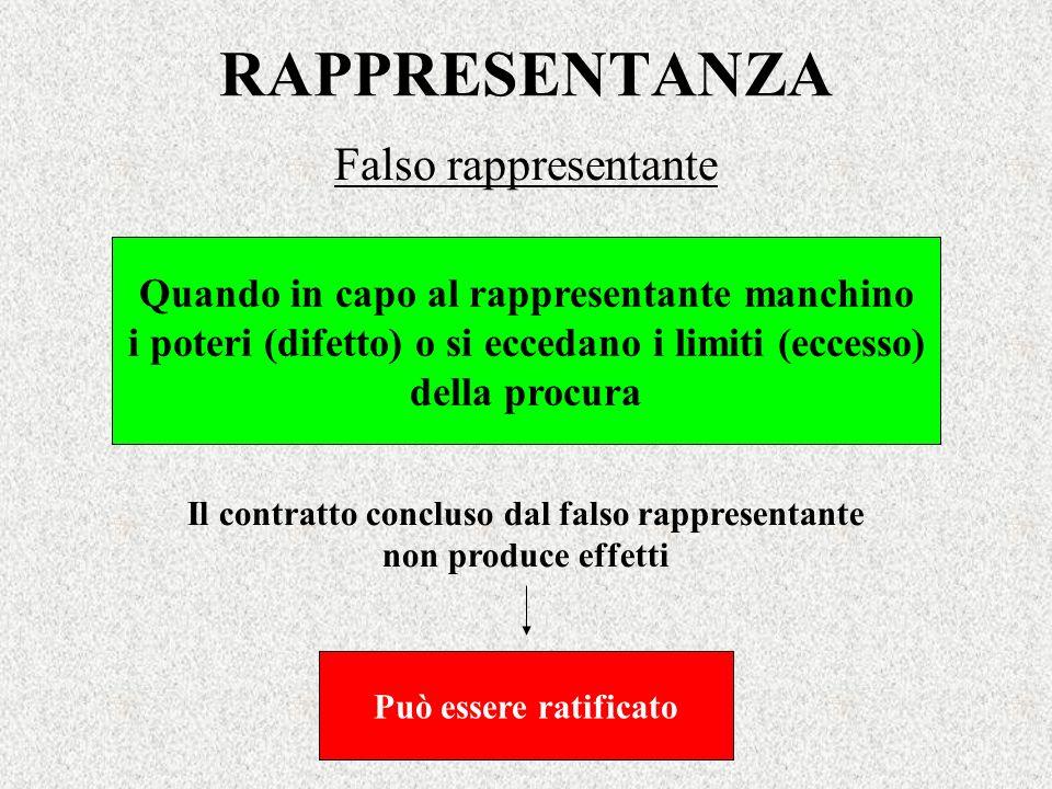 RAPPRESENTANZA Falso rappresentante Il contratto concluso dal falso rappresentante non produce effetti Quando in capo al rappresentante manchino i pot