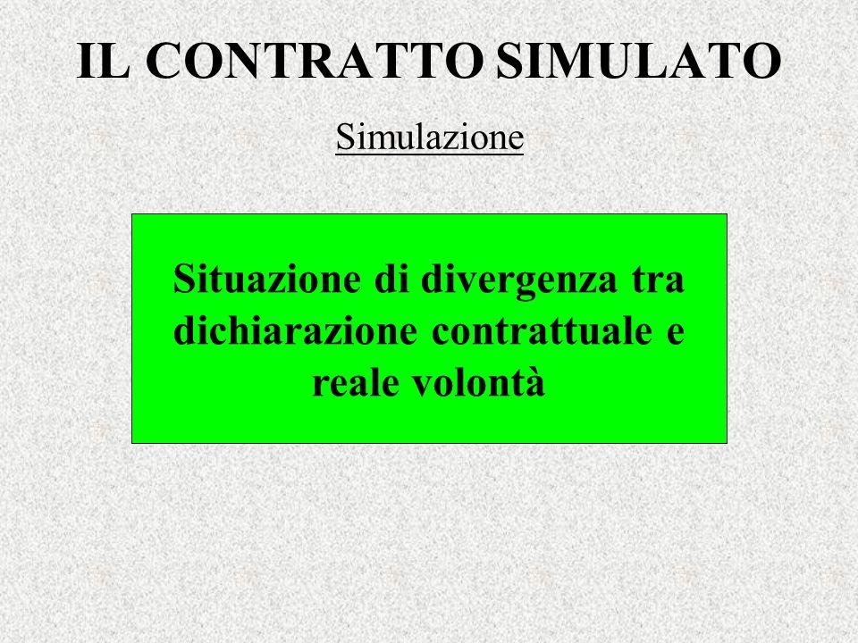 IL CONTRATTO SIMULATO Simulazione Situazione di divergenza tra dichiarazione contrattuale e reale volontà