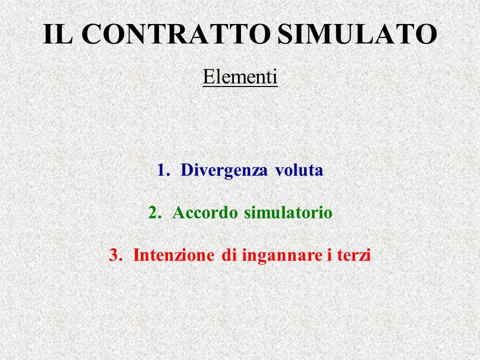IL CONTRATTO SIMULATO Elementi 1.Divergenza voluta 2.Accordo simulatorio 3.Intenzione di ingannare i terzi