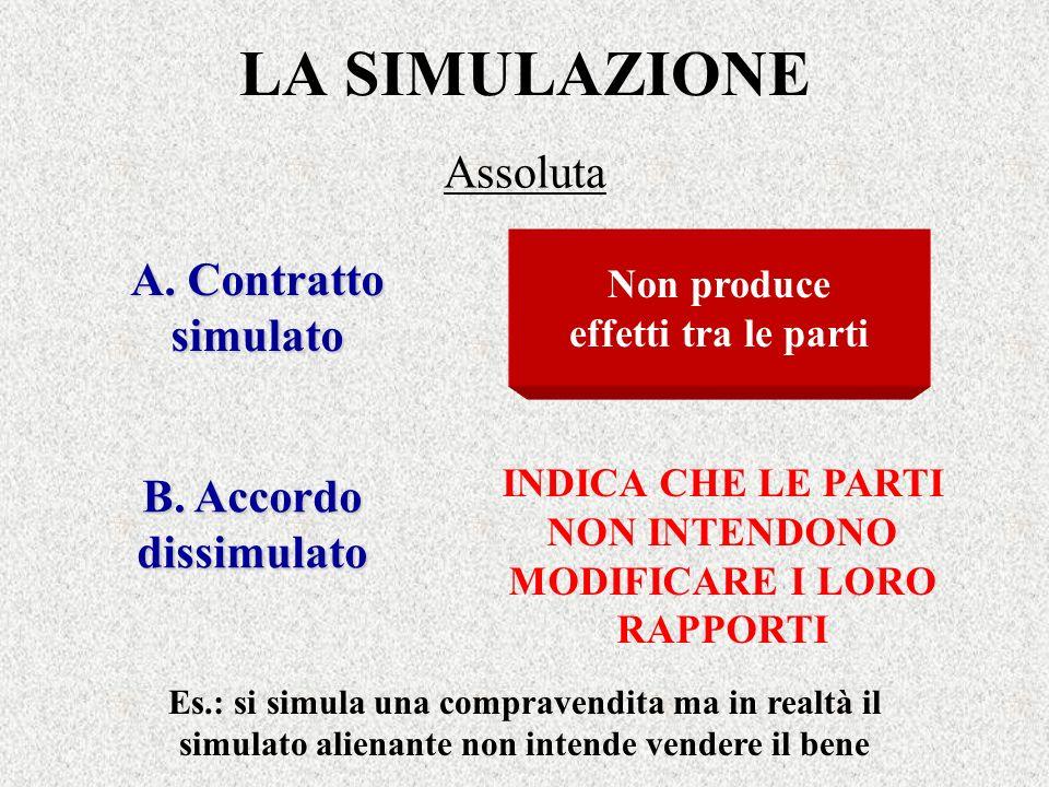 LA SIMULAZIONE Assoluta Non produce effetti tra le parti A. Contratto simulato B. Accordo dissimulato INDICA CHE LE PARTI NON INTENDONO MODIFICARE I L