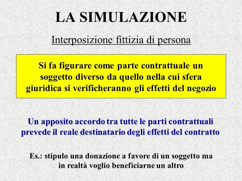LA SIMULAZIONE Interposizione fittizia di persona Un apposito accordo tra tutte le parti contrattuali prevede il reale destinatario degli effetti del