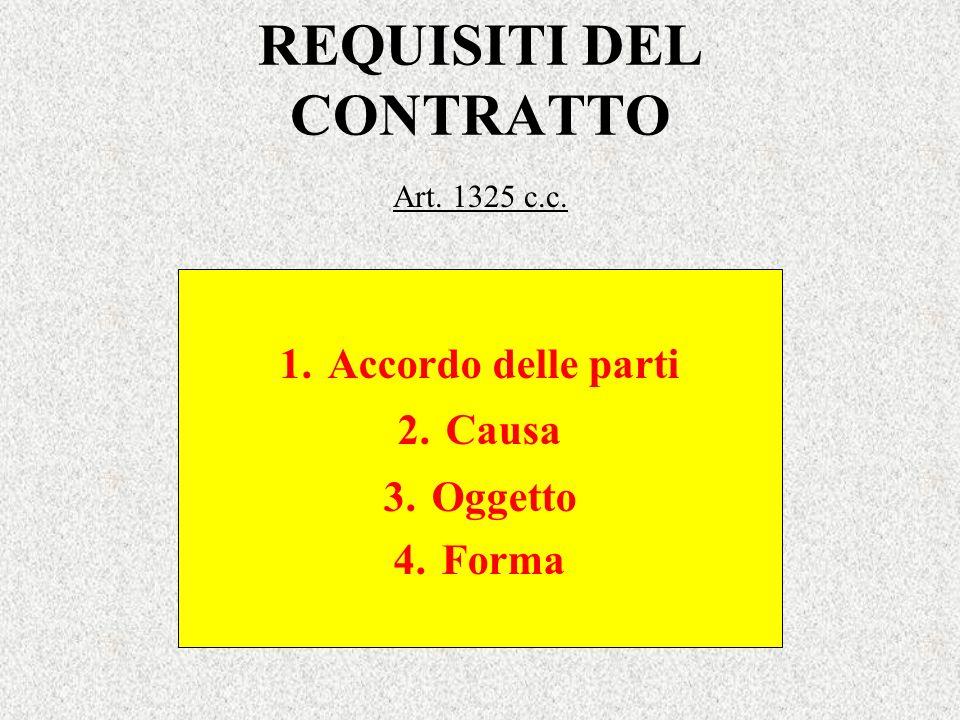 REQUISITI DEL CONTRATTO Art. 1325 c.c. 1.Accordo delle parti 2.Causa 3.Oggetto 4.Forma