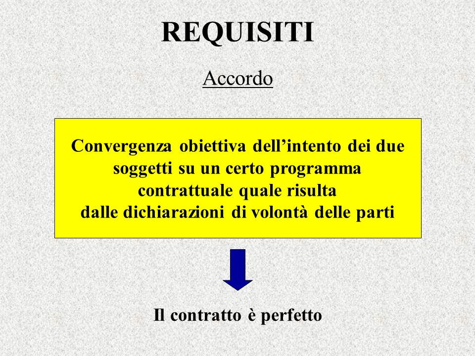 REQUISITI Accordo Convergenza obiettiva dellintento dei due soggetti su un certo programma contrattuale quale risulta dalle dichiarazioni di volontà d
