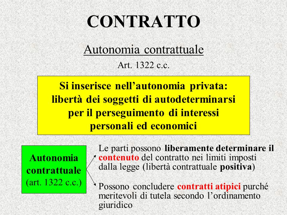 CONTRATTO Autonomia contrattuale Art. 1322 c.c. Autonomia contrattuale (art. 1322 c.c.) Le parti possono liberamente determinare il contenuto del cont