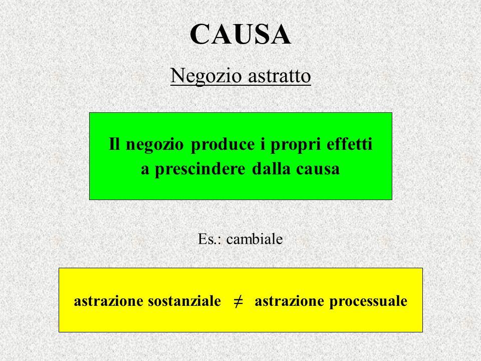 CAUSA Negozio astratto Il negozio produce i propri effetti a prescindere dalla causa Es.: cambiale astrazione sostanziale astrazione processuale