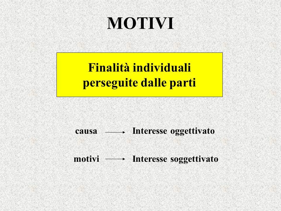 MOTIVI Finalità individuali perseguite dalle parti causa motivi Interesse oggettivato Interesse soggettivato