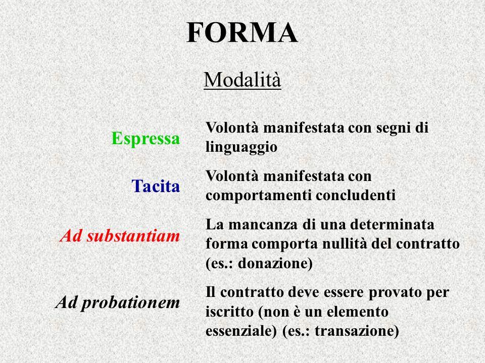 FORMA Modalità Espressa Tacita Ad substantiam Ad probationem Volontà manifestata con segni di linguaggio Volontà manifestata con comportamenti conclud