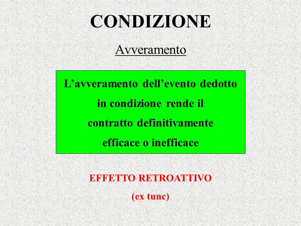 CONDIZIONE Avveramento Lavveramento dellevento dedotto in condizione rende il contratto definitivamente efficace o inefficace EFFETTO RETROATTIVO (ex