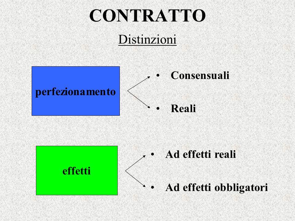 CONTRATTO Distinzioni effetti perfezionamento Ad effetti reali Ad effetti obbligatori Consensuali Reali