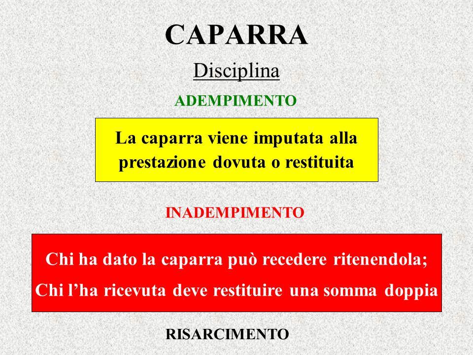 CAPARRA Disciplina La caparra viene imputata alla prestazione dovuta o restituita ADEMPIMENTO INADEMPIMENTO Chi ha dato la caparra può recedere ritene