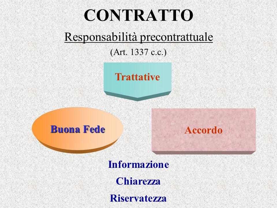 CONTRATTO Responsabilità precontrattuale (Art. 1337 c.c.) Trattative Accordo Buona Fede Informazione Chiarezza Riservatezza