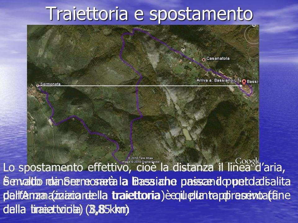 Traiettoria e spostamento Se vado da Sermoneta a Bassiano passando per la salita dellAmmazzacane la traiettoria è quella rappresentata dalla linea vio