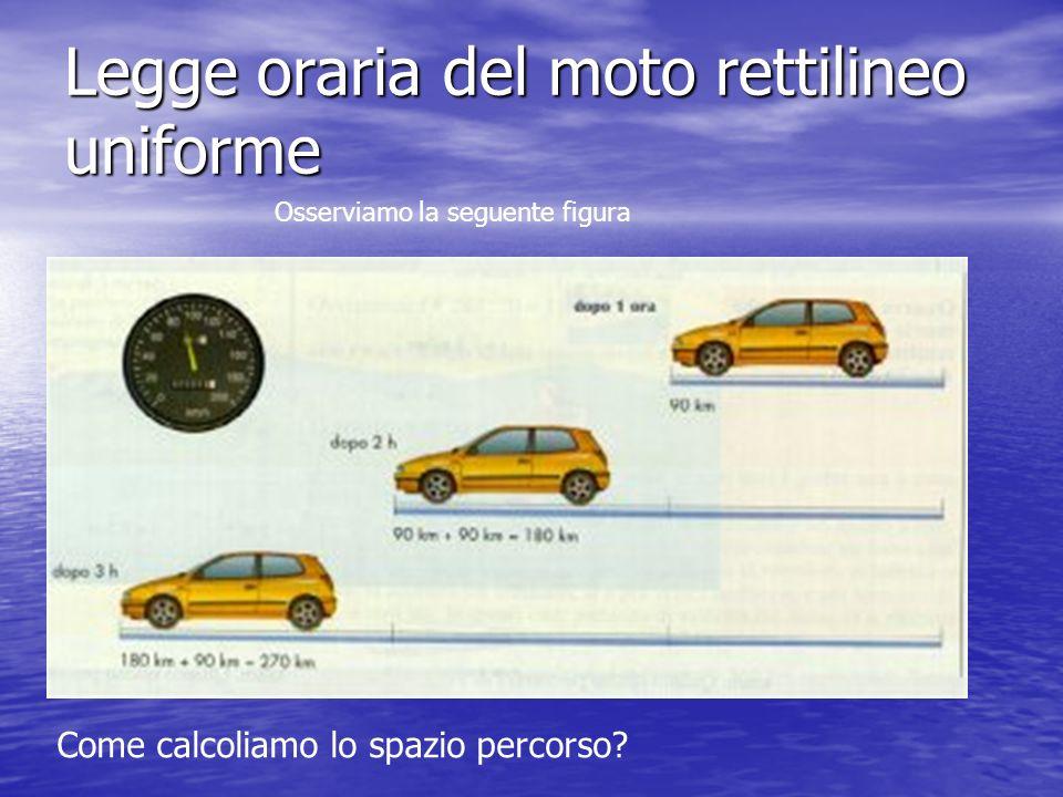 Legge oraria del moto rettilineo uniforme Osserviamo la seguente figura Come calcoliamo lo spazio percorso?