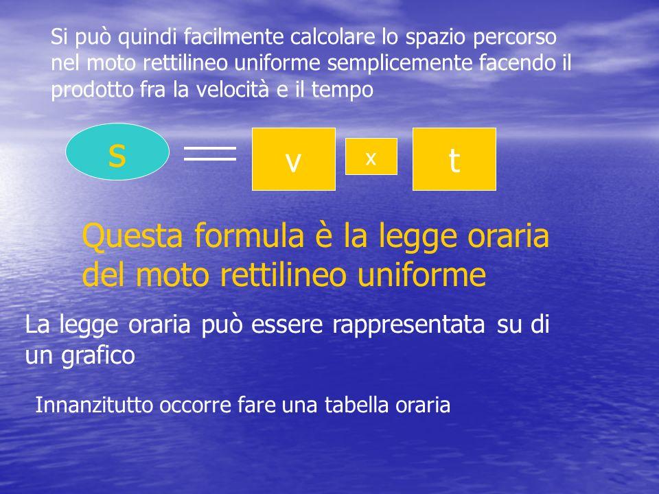 Si può quindi facilmente calcolare lo spazio percorso nel moto rettilineo uniforme semplicemente facendo il prodotto fra la velocità e il tempo s v x