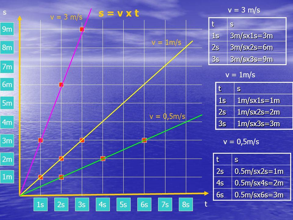 1s2s3s4s5s6s7s8s t 1m 2m 3m 4m 5m 6m 7m 8m 9m s s = v x tts1s3m/sx1s=3m 2s3m/sx2s=6m 3s3m/sx3s=9m v = 3 m/s v = 1m/sts1s1m/sx1s=1m 2s1m/sx2s=2m 3s1m/s