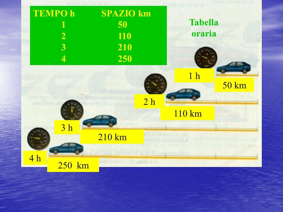 50 km 110 km 210 km 250 km 1 h 2 h 3 h 4 h 1 h TEMPO h SPAZIO km 150 2110 3210 4250 Tabella oraria