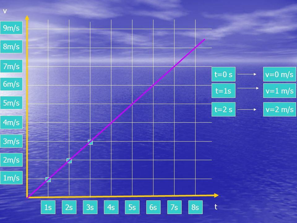 1m/s 2m/s 3m/s 4m/s 5m/s 6m/s 7m/s 8m/s 9m/s v 1s2s3s4s5s6s7s8s t t=0 sv=0 m/s t=1sv=1 m/s t=2 sv=2 m/s