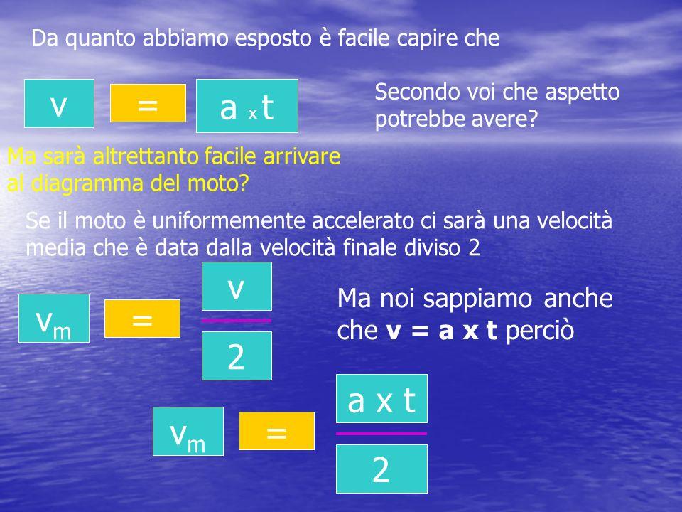 Da quanto abbiamo esposto è facile capire che v = a x t Ma sarà altrettanto facile arrivare al diagramma del moto? Secondo voi che aspetto potrebbe av