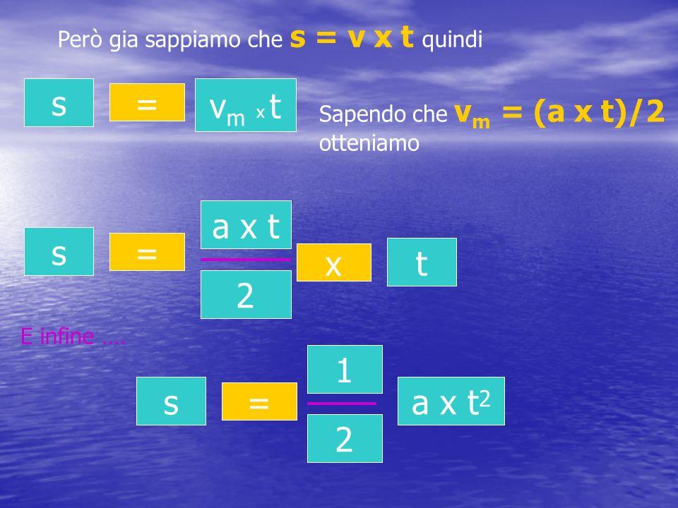 Però gia sappiamo che s = v x t quindi s = v m x t Sapendo che v m = (a x t)/2 otteniamo s = a x t 2 2 x t E infine …. s = 1 2 a x t