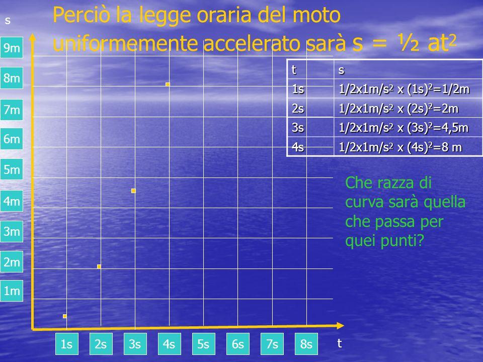 Perciò la legge oraria del moto uniformemente accelerato sarà s = ½ at 2 ts 1s 1/2x1m/s 2 x (1s) 2 =1/2m 2s 1/2x1m/s 2 x (2s) 2 =2m 3s 1/2x1m/s 2 x (3