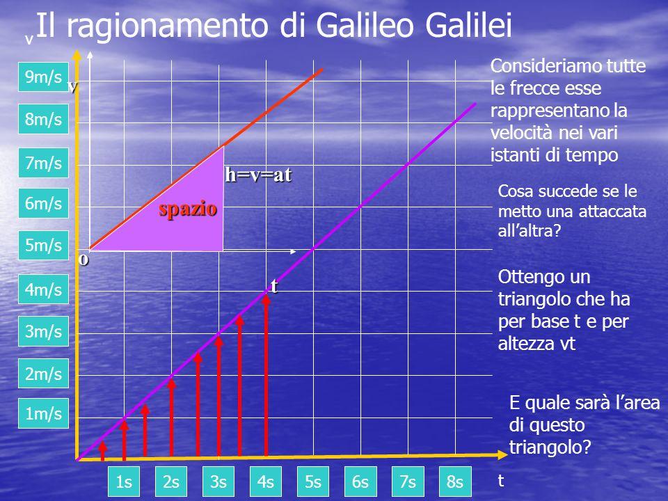Il ragionamento di Galileo Galilei 1s2s3s4s5s6s7s8s t 1m/s 2m/s 3m/s 4m/s 5m/s 6m/s 7m/s 8m/s 9m/s v Consideriamo tutte le frecce esse rappresentano l