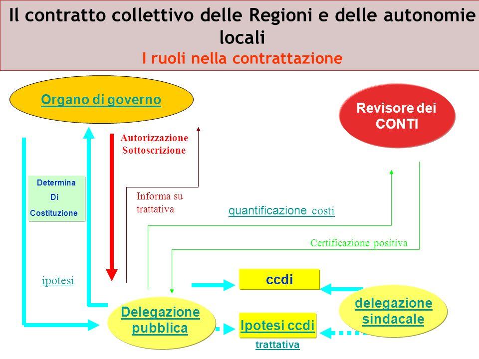 Il contratto collettivo delle Regioni e delle autonomie locali I ruoli nella contrattazione Delegazione pubblica Ipotesi ccdi ccdi delegazione sindaca