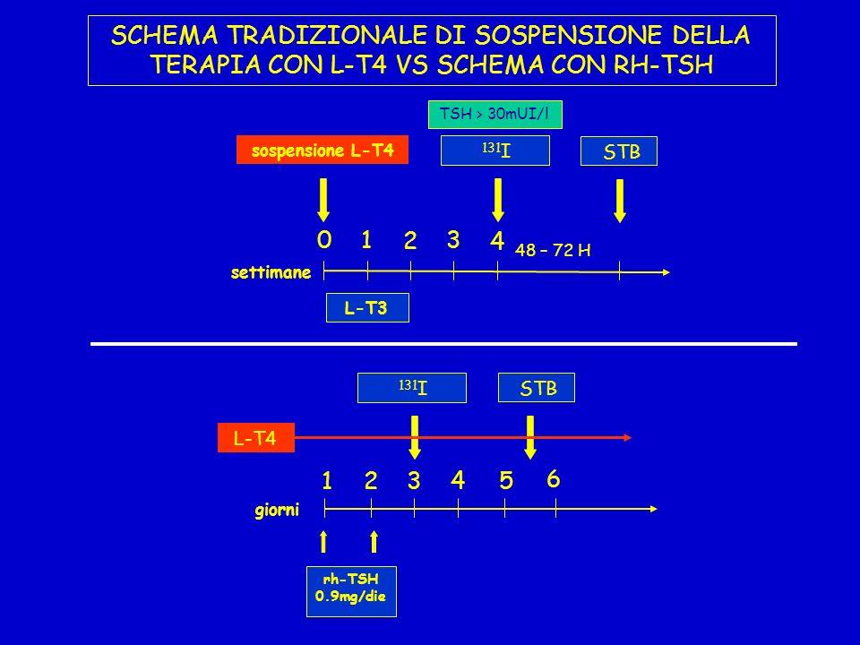 SCHEMA TRADIZIONALE DI SOSPENSIONE DELLA TERAPIA CON L-T4 VS SCHEMA CON RH-TSH giorni rh-TSH 0.9mg/die 131 I 1234 STB 5 6 L-T4 sospensione L-T4 TSH >