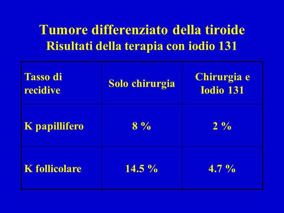 Tumore differenziato della tiroide Risultati della terapia con iodio 131 Tasso di recidive Solo chirurgia Chirurgia e Iodio 131 K papillifero8 %2 % K