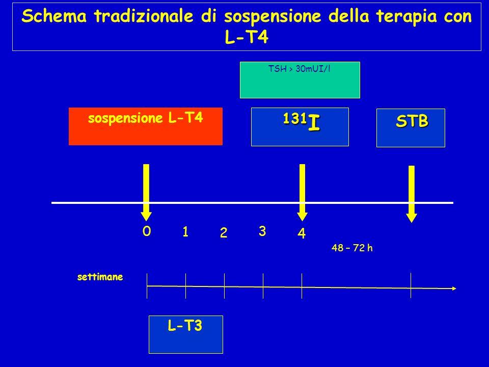 sospensione L-T4 TSH > 30mUI/l settimane L-T3 131 I 1 2 3 4 0 48 – 72 h STB Schema tradizionale di sospensione della terapia con L-T4