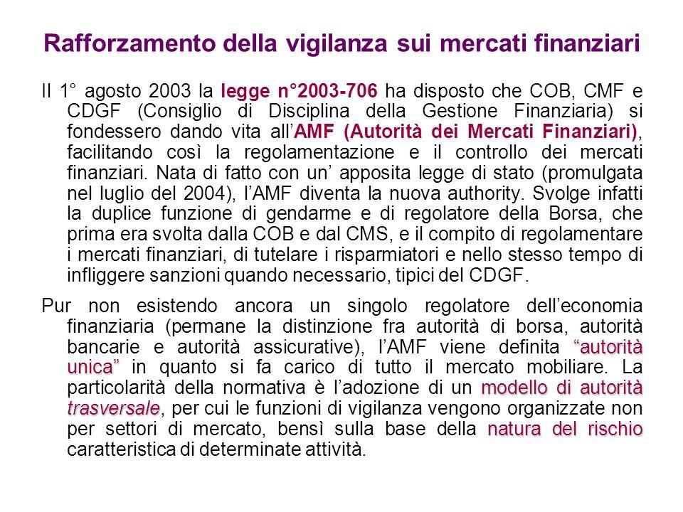 Rafforzamento della vigilanza sui mercati finanziari Il 1° agosto 2003 la legge n°2003-706 ha disposto che COB, CMF e CDGF (Consiglio di Disciplina de