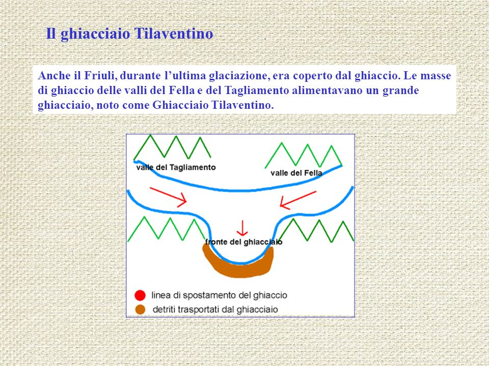 Il ghiacciaio Tilaventino Anche il Friuli, durante lultima glaciazione, era coperto dal ghiaccio. Le masse di ghiaccio delle valli del Fella e del Tag