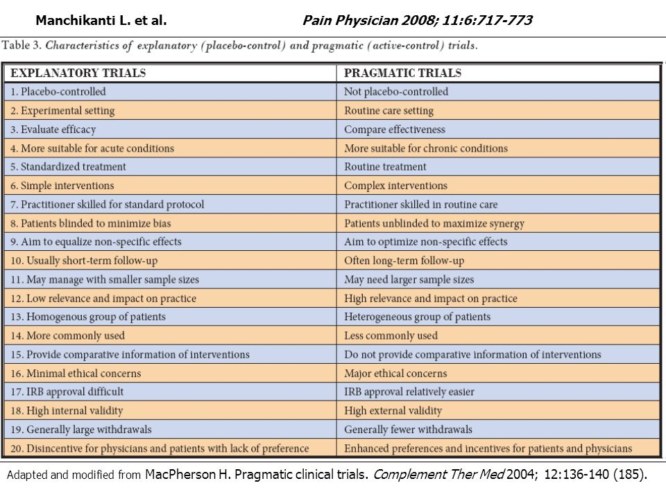 Manchikanti L. et al. Pain Physician 2008; 11:6:717-773 Adapted and modified from MacPherson H.
