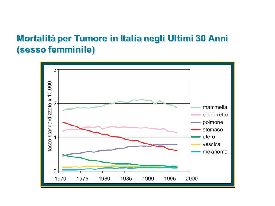 Mortalità per Tumore in Italia negli Ultimi 30 Anni (sesso femminile)