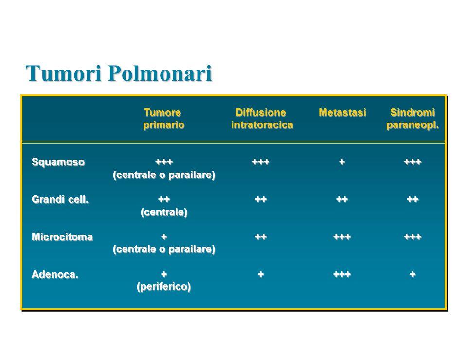 Tumori Polmonari Tumoreprimario+++ (centrale o parailare) ++(centrale)+ +(periferico)Diffusione intratoracica intratoracica++++++++Metastasi+++++++++S