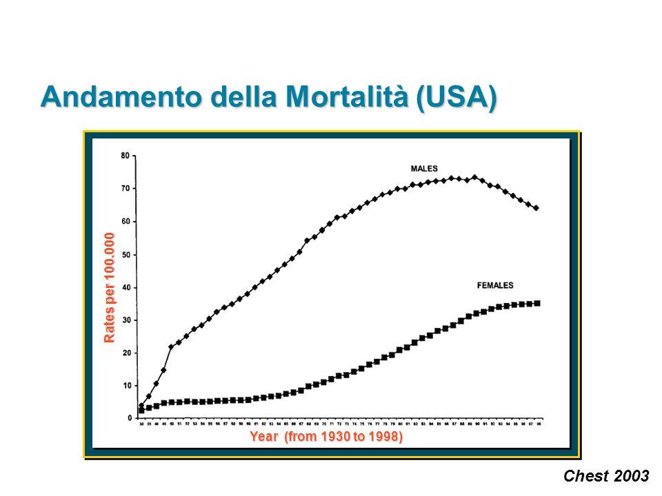 Incidenza del Tumore Polmonare in Italia (Sesso Maschile) Tassi per 100 000 abitanti standardizzati rispetto alla popolazione mondiale Tassi per 100 000 abitanti standardizzati rispetto alla popolazione mondiale