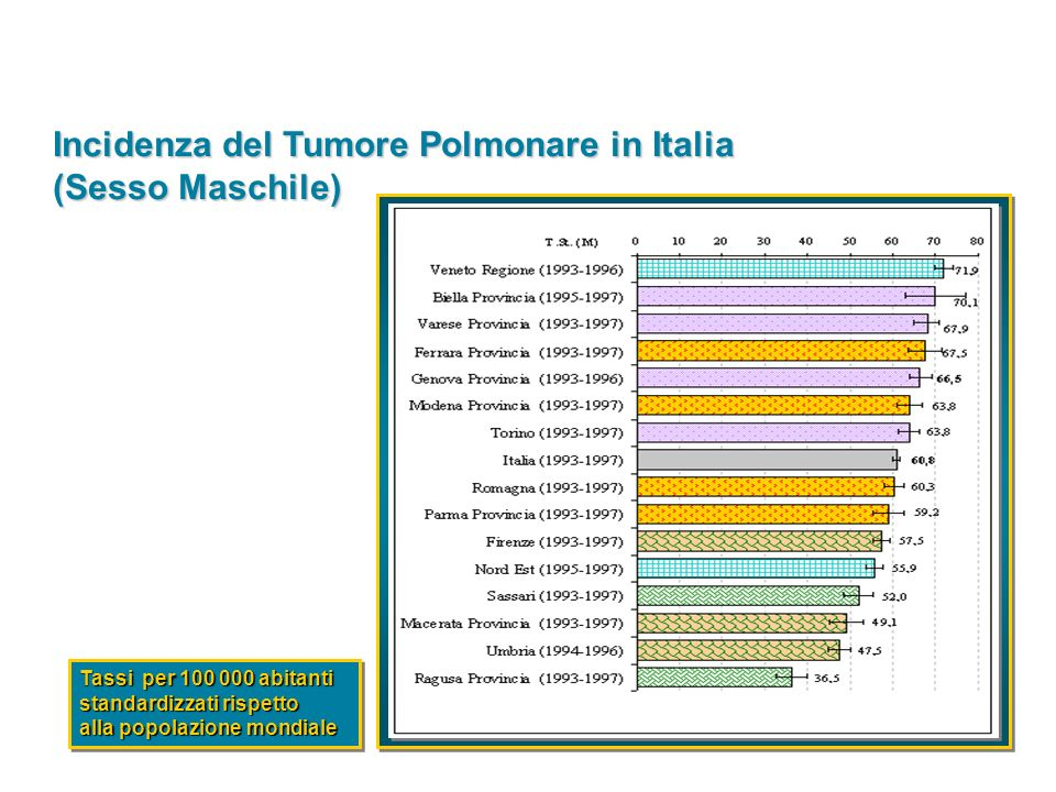 Incidenza del Tumore Polmonare in Italia (Sesso Femminile) Tassi per 100 000 abitanti standardizzati rispetto alla popolazione mondiale Tassi per 100 000 abitanti standardizzati rispetto alla popolazione mondiale
