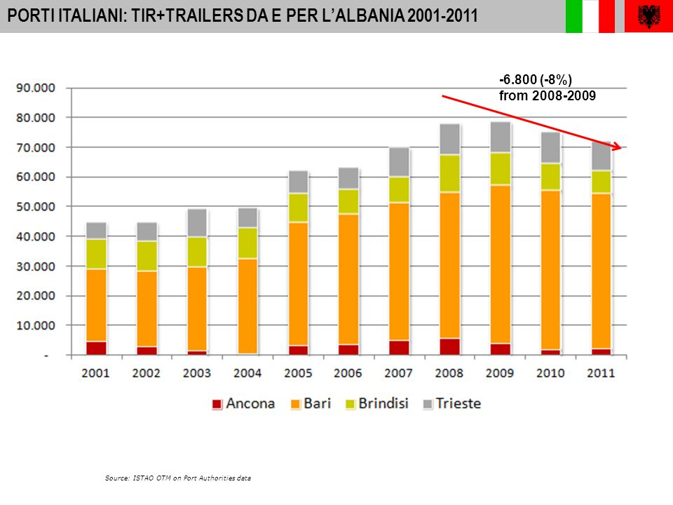 10 A-I PORTS: INTERNATIONAL PASSENGER MOVEMENTS 2010 PORTI ITALIANI: PASSEGGERI DA E PER L ALBANIA 2001-2011 Source: ISTAO OTM on Port Authorities data MARKET SHARE (Italian Ports) 200320062011 BARI72%77%80% BRINDISI11%12%16% TRIESTE6% 5% 0% ANCONA11%6%4%