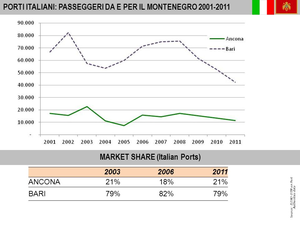 15 A-I PORTS: INTERNATIONAL PASSENGER MOVEMENTS 2010 PORTI ITALIANI: TIR+TRAILERS DA E PER LA CROAZIA 2001-2011 Source: ISTAO OTM on Port Authorities data