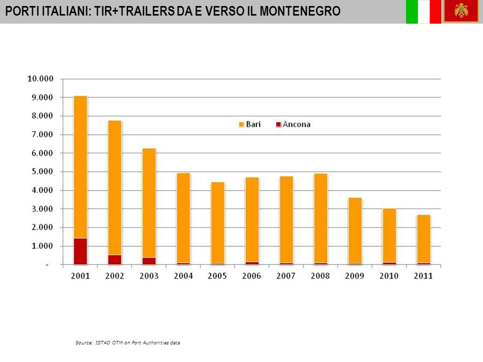 16 A-I PORTS: INTERNATIONAL PASSENGER MOVEMENTS 2010 PORTI ITALIANI: PASSEGGERI DA E PER IL MONTENEGRO 2001-2011 Source: ISTAO OTM on Port Authorities