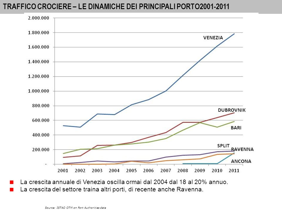 18 A-I PORTS: INTERNATIONAL PASSENGER MOVEMENTS 2010 MOVIMENTO COMPLESSIVO DI CROCIERISTI NEL BACINO 2001-2011 Source: ISTAO OTM on Port Authorities data traffic of cruise passengers has increased by 600% in 10 years