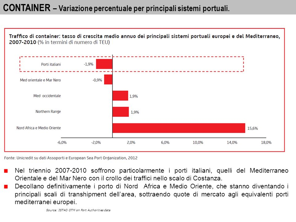 22 A-I PORTS: INTERNATIONAL PASSENGER MOVEMENTS 2010 CONTAINER – Teus nei principali porti europei e mediterranei